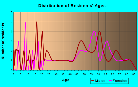 Age and Sex of Residents in zip code 12749