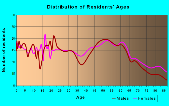 Age and Sex of Residents in zip code 12754
