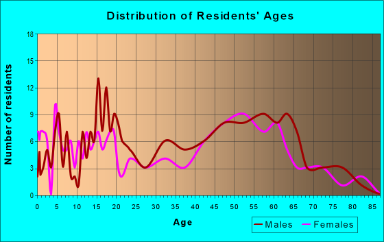 Age and Sex of Residents in zip code 12763