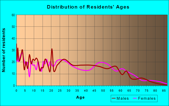 Age and Sex of Residents in zip code 12779