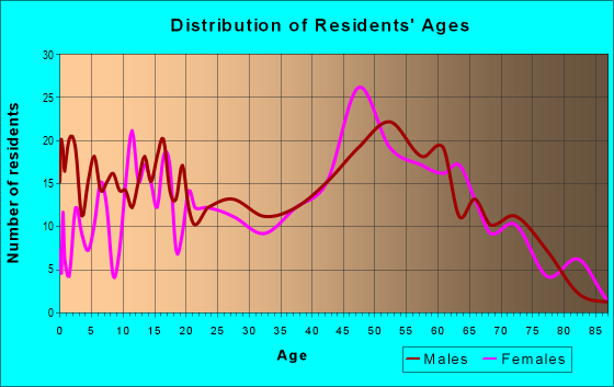 Age and Sex of Residents in zip code 12780