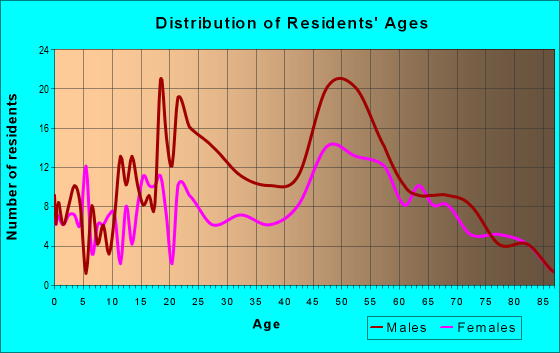 Age and Sex of Residents in zip code 12783