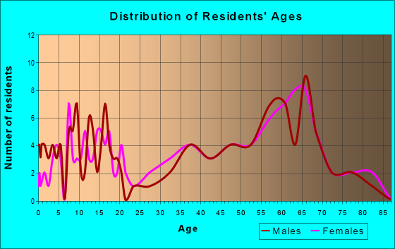 Age and Sex of Residents in zip code 12786