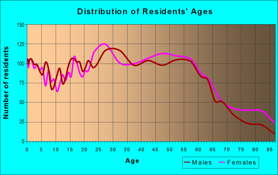 Age and Sex of Residents in zip code 12801