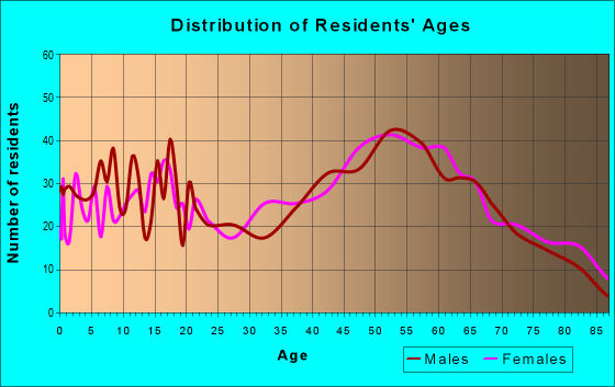 Age and Sex of Residents in zip code 12816