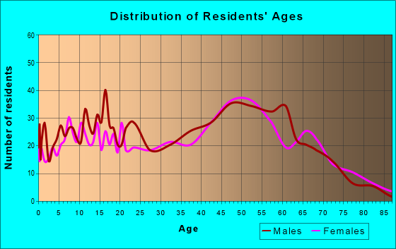 Age and Sex of Residents in zip code 12827