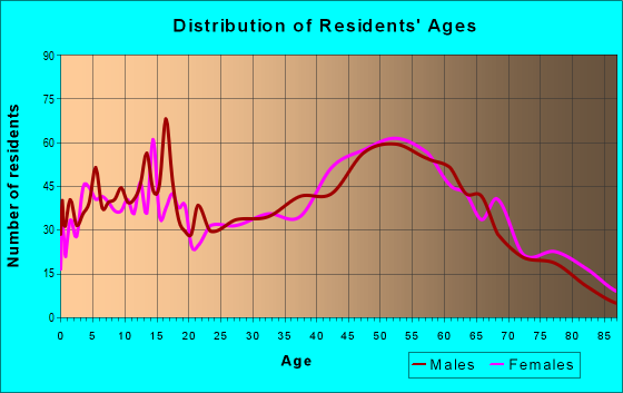 Age and Sex of Residents in zip code 12834