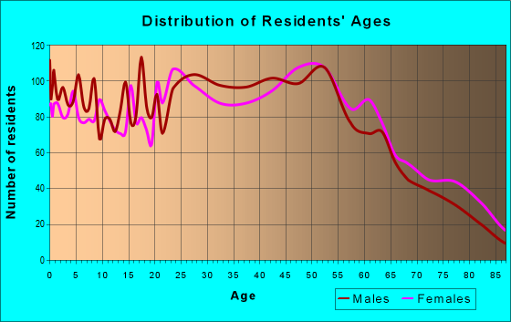 Age and Sex of Residents in zip code 12839
