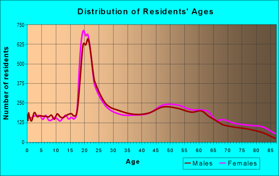 Age and Sex of Residents in zip code 12901