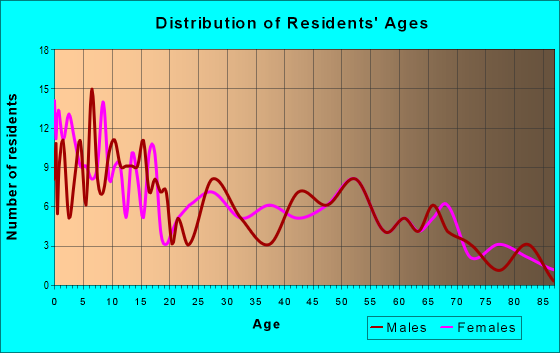 Age and Sex of Residents in zip code 12914