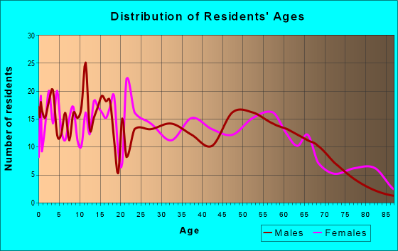 Age and Sex of Residents in zip code 12916