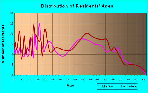 Age and Sex of Residents in zip code 12926
