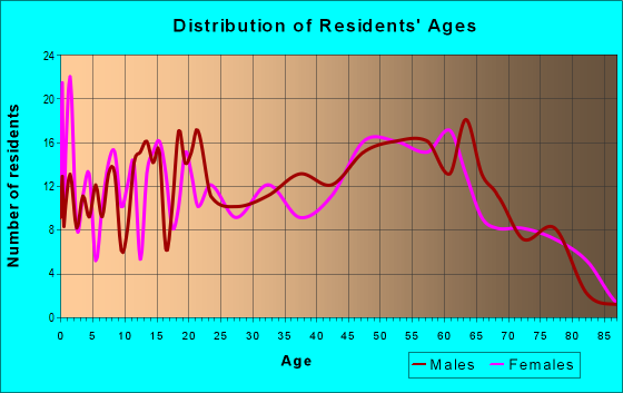 Age and Sex of Residents in zip code 12928