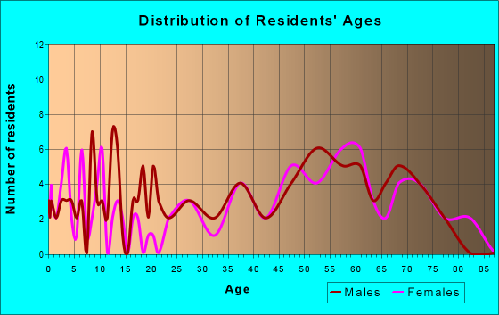 Age and Sex of Residents in zip code 12936