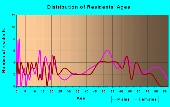 Age and Sex of Residents in zip code 12952