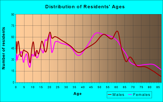 Age and Sex of Residents in zip code 12983