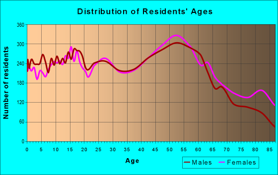 Age and Sex of Residents in zip code 13021