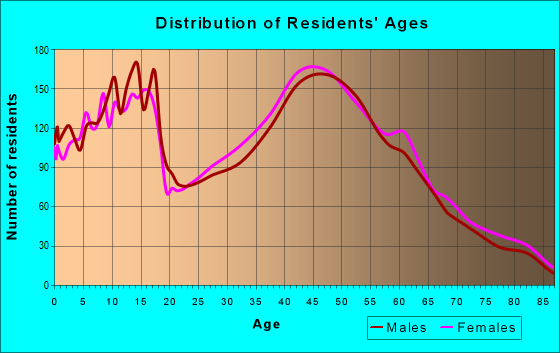 Age and Sex of Residents in zip code 13039