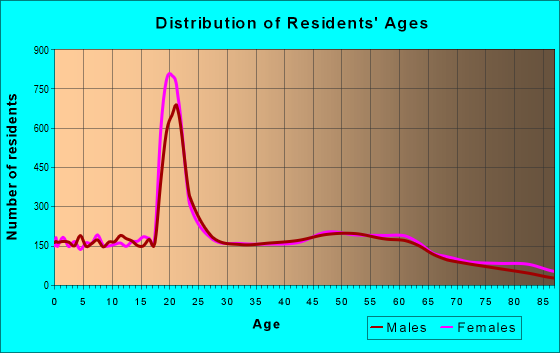 Age and Sex of Residents in zip code 13045