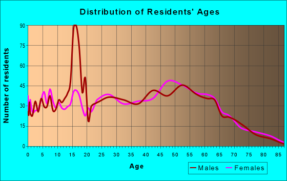 Age and Sex of Residents in zip code 13068