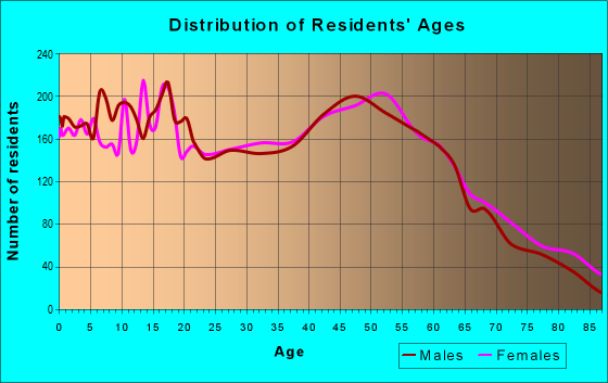Age and Sex of Residents in zip code 13069