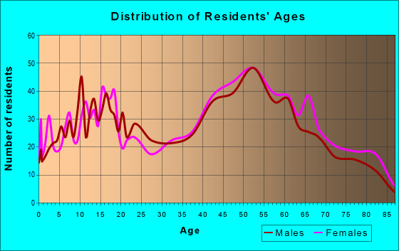 Age and Sex of Residents in zip code 13082