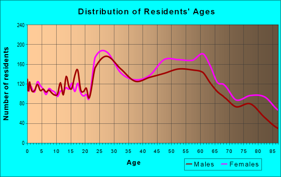 Age and Sex of Residents in zip code 13088