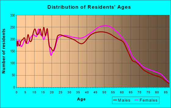 Age and Sex of Residents in zip code 13090