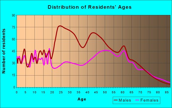 Age and Sex of Residents in zip code 13118