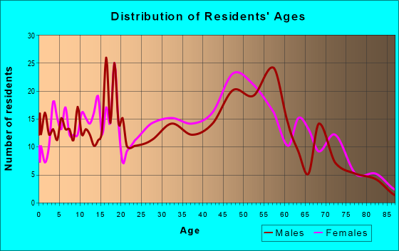 Age and Sex of Residents in zip code 13120