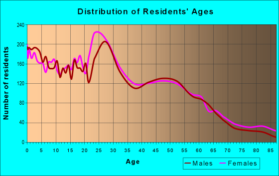 Age and Sex of Residents in zip code 13204