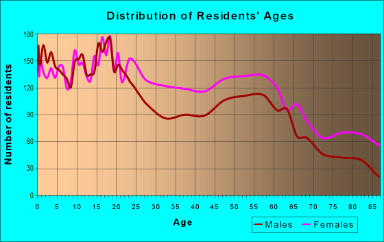 Age and Sex of Residents in zip code 13205