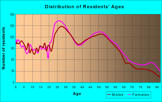 Age and Sex of Residents in zip code 13206