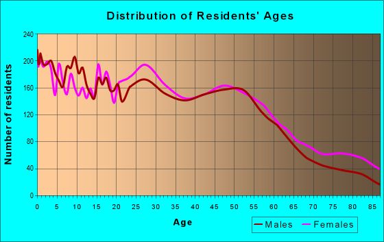 Age and Sex of Residents in zip code 13208