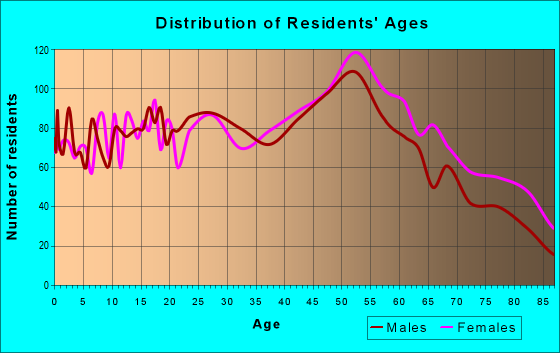 Age and Sex of Residents in zip code 13209