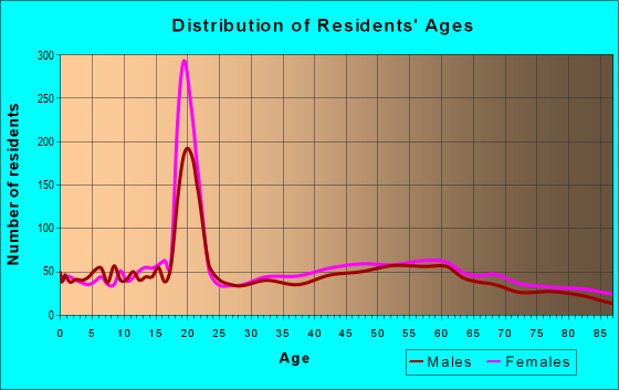 Age and Sex of Residents in zip code 13214