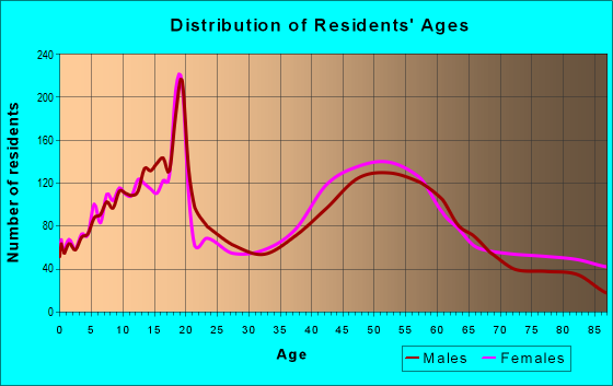 Age and Sex of Residents in zip code 13215