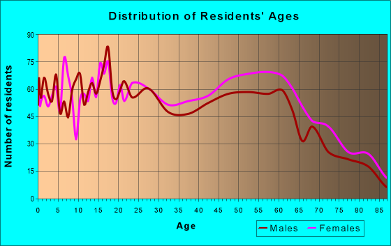Age and Sex of Residents in zip code 13224
