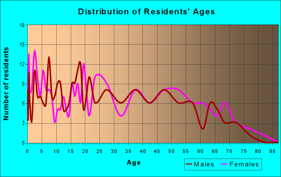 Age and Sex of Residents in zip code 13319