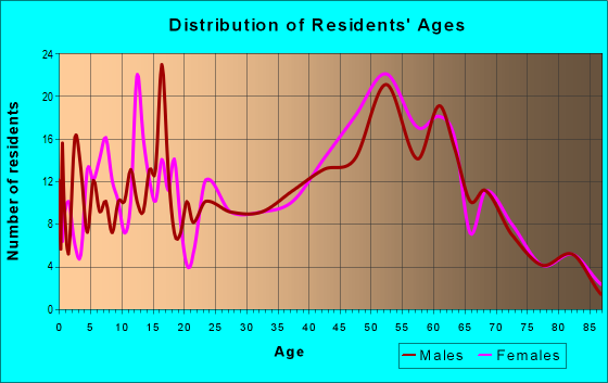 Age and Sex of Residents in zip code 13320