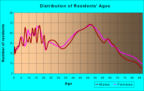 Age and Sex of Residents in zip code 13340
