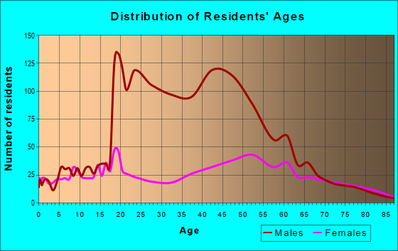Age and Sex of Residents in zip code 13403