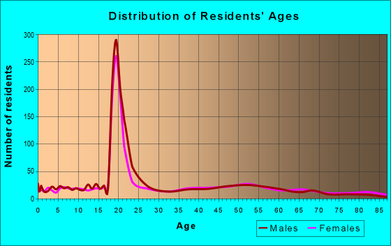 Age and Sex of Residents in zip code 13408