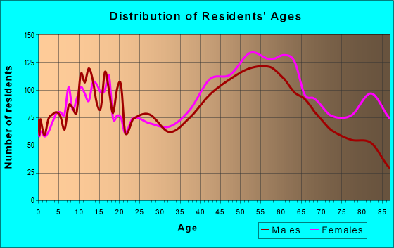 Age and Sex of Residents in zip code 13413