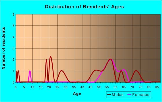 Age and Sex of Residents in zip code 13436