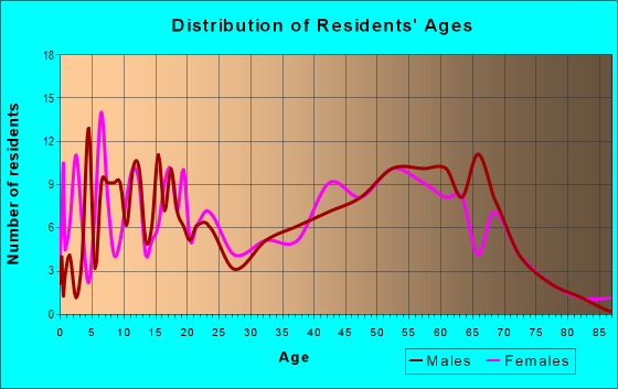 Age and Sex of Residents in zip code 13485