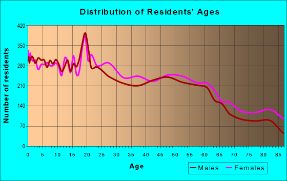 Age and Sex of Residents in zip code 13501