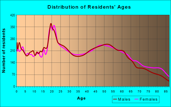 Age and Sex of Residents in zip code 13502