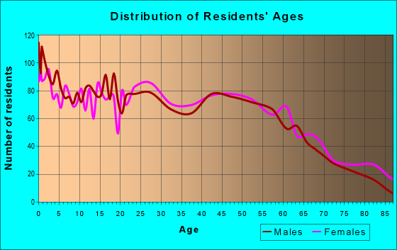 Age and Sex of Residents in zip code 13619