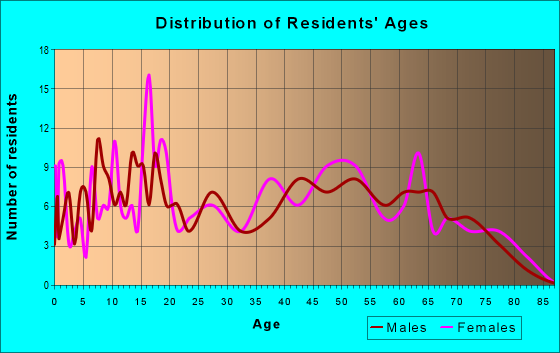 Age and Sex of Residents in zip code 13635